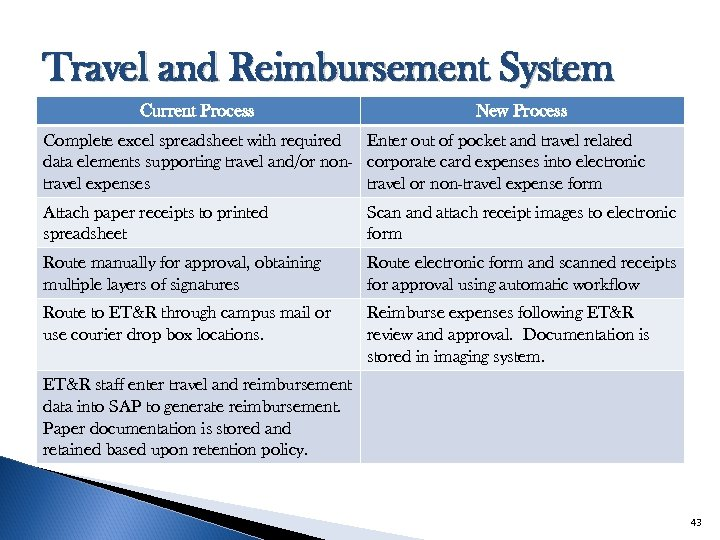Travel and Reimbursement System Current Process New Process Complete excel spreadsheet with required Enter