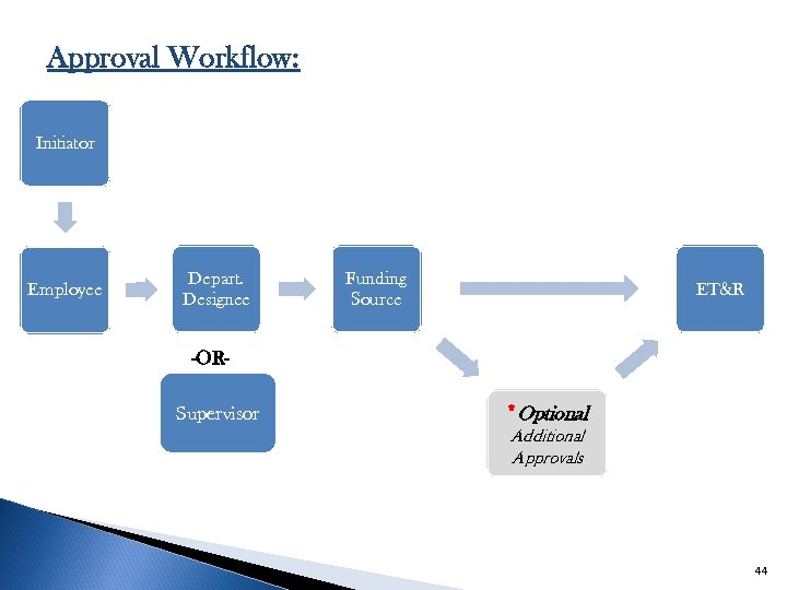 Approval Workflow: Initiator Employee Depart. Designee Funding Source ET&R -ORSupervisor *Optional Additional Approvals 44