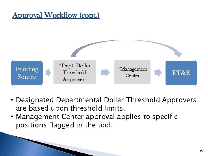 Approval Workflow (cont. ) Funding Source *Dept. Dollar Threshold Approvers *Management Center ET&R •