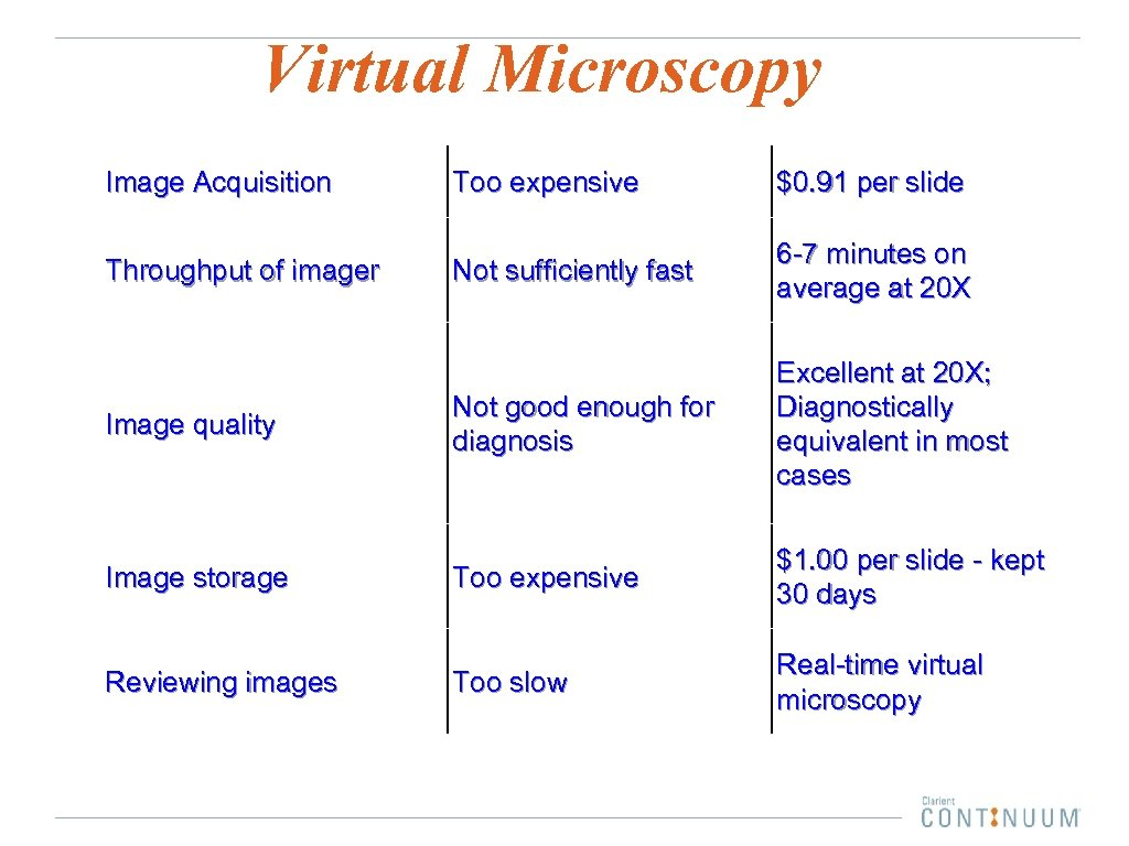 Virtual Microscopy Image Acquisition Too expensive $0. 91 per slide Not sufficiently fast 6