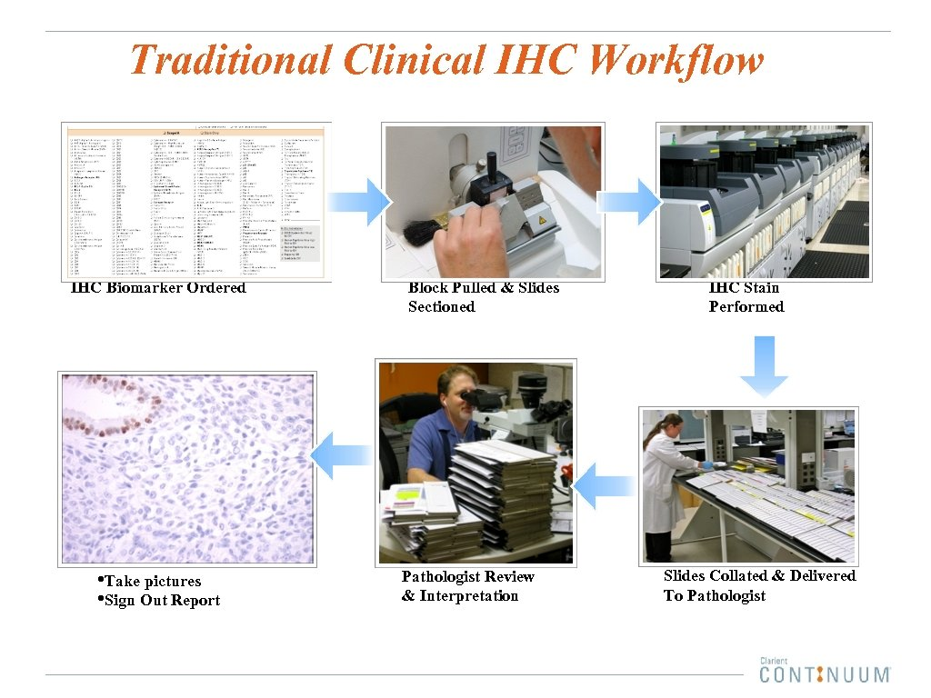 Traditional Clinical IHC Workflow IHC Biomarker Ordered • Take pictures • Sign Out Report
