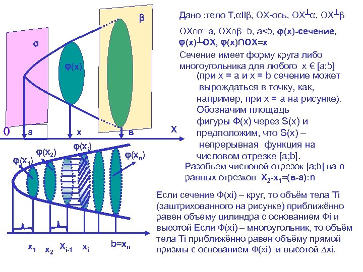 Дано : тело Т, αⅡβ, ОХ-ось, ОХ┴α, ОХ┴β β ОХ∩α=a, ОХ∩β=b, а<b, φ(x)-сечение, φ(x)┴OX,
