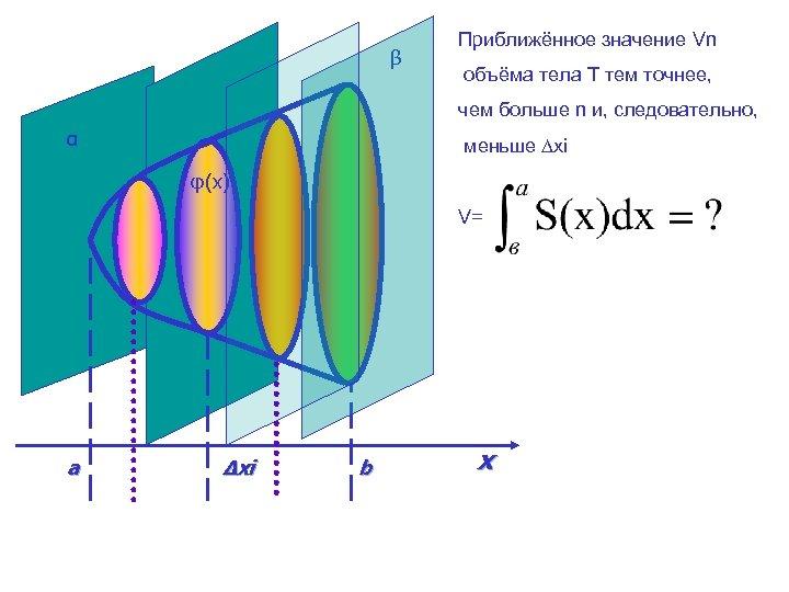 β Приближённое значение Vn объёма тела Т тем точнее, чем больше n и, следовательно,