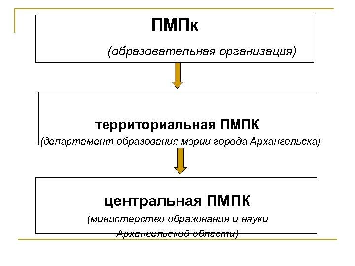 ПМПк (образовательная организация) территориальная ПМПК (департамент образования мэрии города Архангельска) центральная ПМПК (министерство