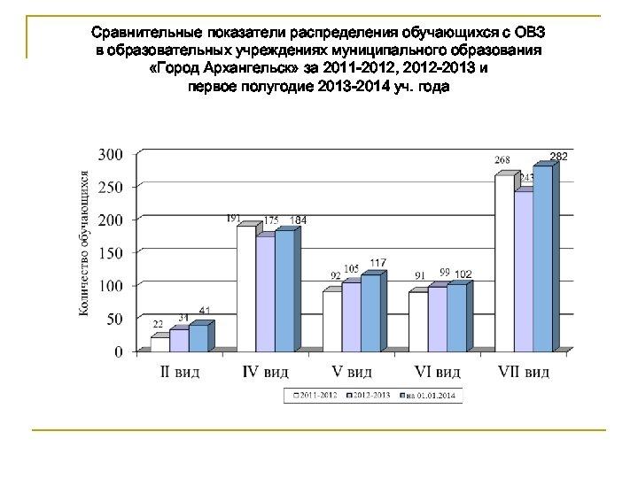 Сравнительные показатели распределения обучающихся с ОВЗ в образовательных учреждениях муниципального образования «Город Архангельск» за