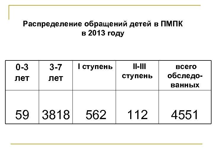Распределение обращений детей в ПМПК в 2013 году II-III всего 0 -3 3 -7