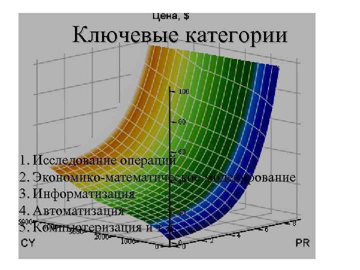 Ключевые категории 1. Исследование операций 2. Экономико математическое моделирование 3. Информатизация 4. Автоматизация 5.
