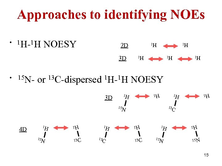 Approaches to identifying NOEs • 1 H-1 H NOESY 2 D 3 D •