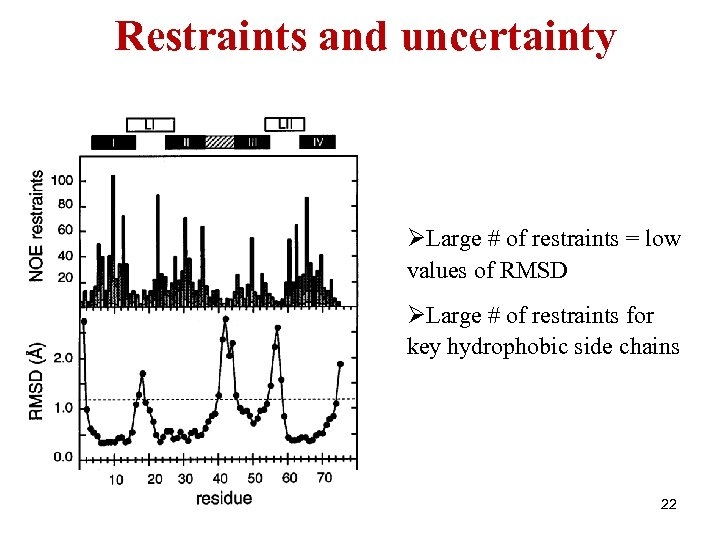 Restraints and uncertainty ØLarge # of restraints = low values of RMSD ØLarge #