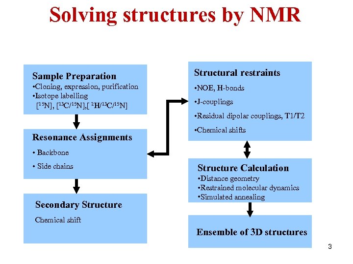 Solving structures by NMR Sample Preparation Structural restraints • Cloning, expression, purification • Isotope