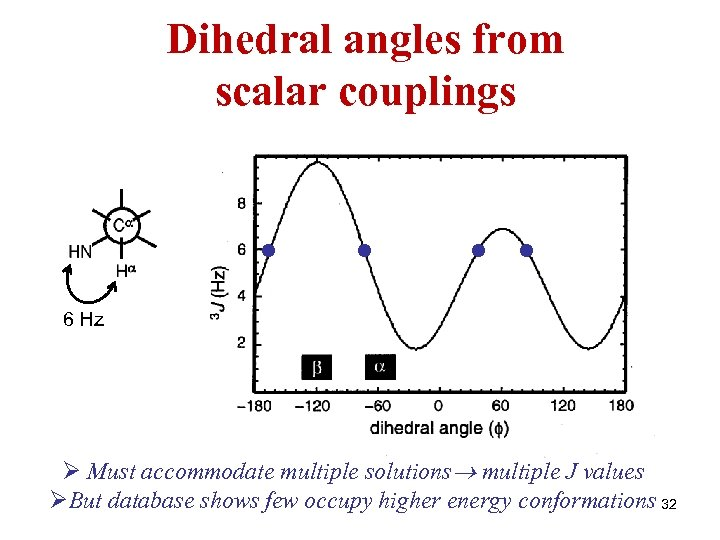 Dihedral angles from scalar couplings • • 6 Hz Ø Must accommodate multiple solutions