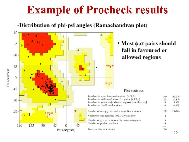 Example of Procheck results 59