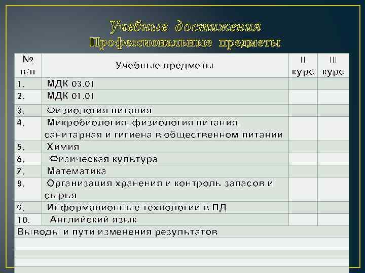 Учебные достижения Профессиональные предметы № п/п 1. 2. 3. 4. Учебные предметы МДК 03.