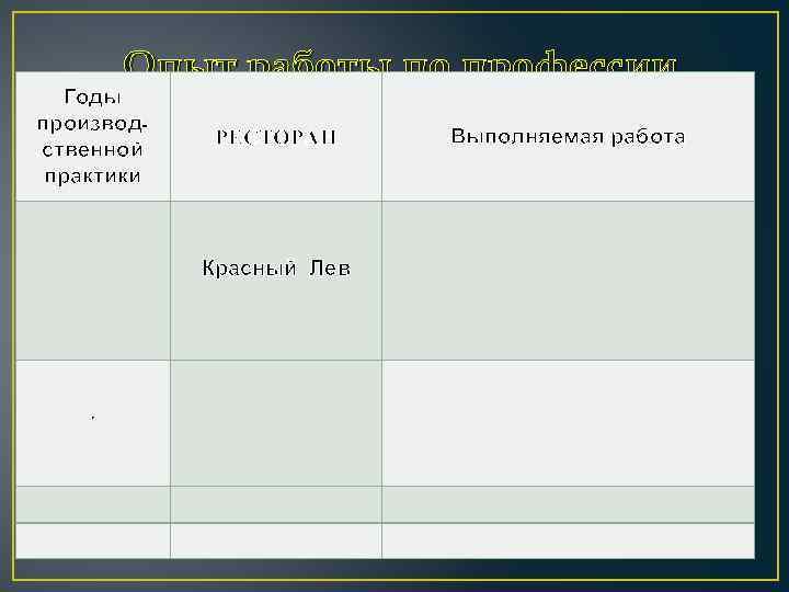 Опыт работы по профессии Годы производственной практики РЕСТОРАН Красный Лев . Выполняемая работа