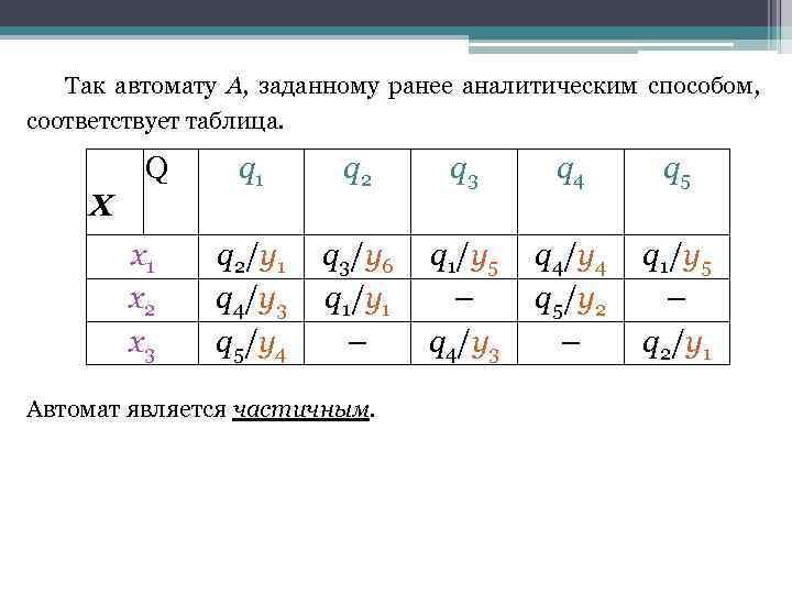 Так автомату А, заданному ранее аналитическим способом, соответствует таблица. Q X x 1 x