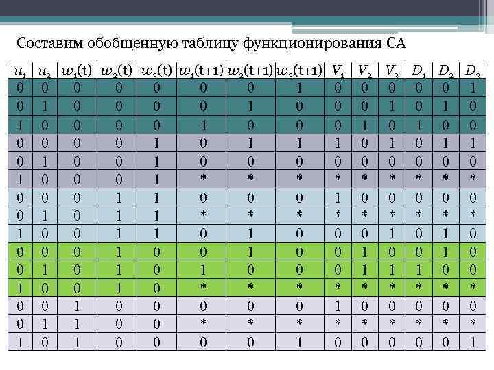 Составим обобщенную таблицу функционирования СА u 1 u 2 w 1(t) w 2(t) w