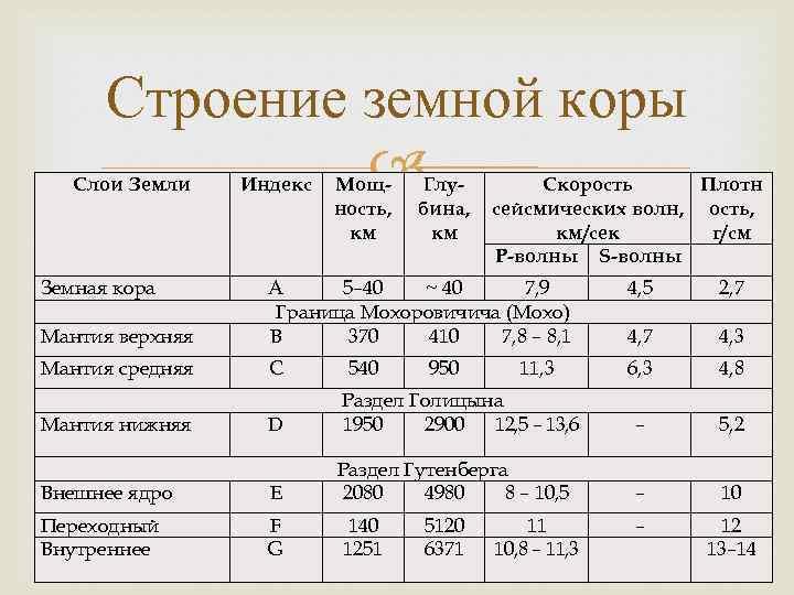 Строение земной коры Слои Земли Земная кора Индекс Мощность, км Глубина, км Скорость Плотн