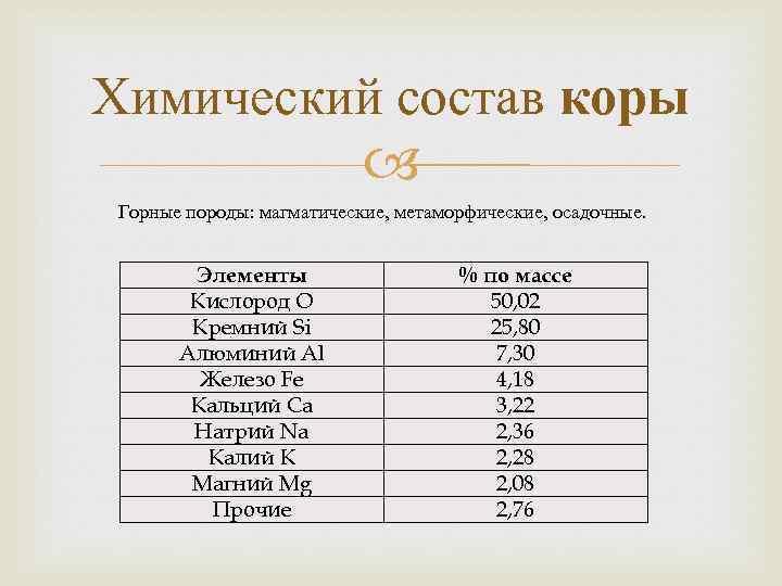 Химический состав коры Горные породы: магматические, метаморфические, осадочные. Элементы Кислород O Кремний Si Алюминий