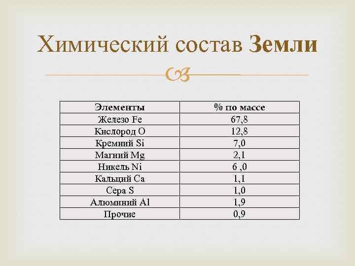 Химический состав Земли Элементы Железо Fe Кислород O Кремний Si Магний Mg Никель Ni