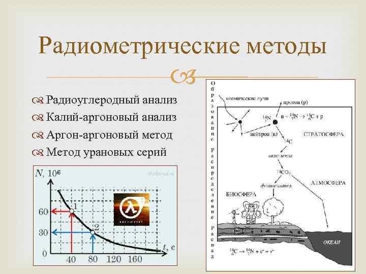 Радиометрические методы Радиоуглеродный анализ Калий-аргоновый анализ Аргон-аргоновый метод Метод урановых серий