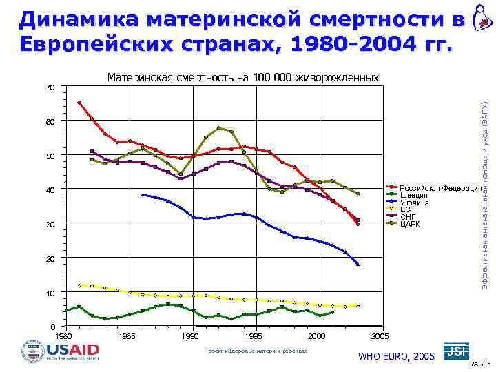 Динамика материнской смертности в Европейских странах, 1980 -2004 гг. Материнская смертность на 100 000