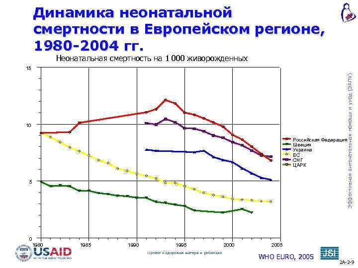 Динамика неонатальной смертности в Европейском регионе, 1980 -2004 гг. Неонатальная смертность на 1 000