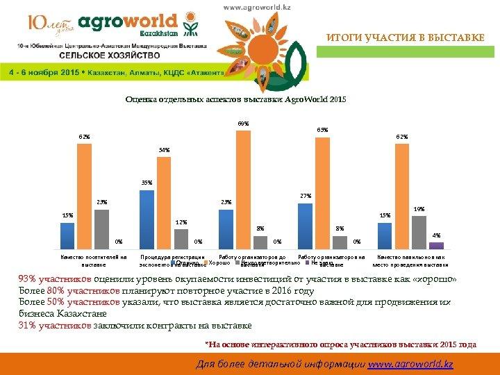 ИТОГИ УЧАСТИЯ В ВЫСТАВКЕ Оценка отдельных аспектов выставки Agro. World 2015 69% 65% 62%
