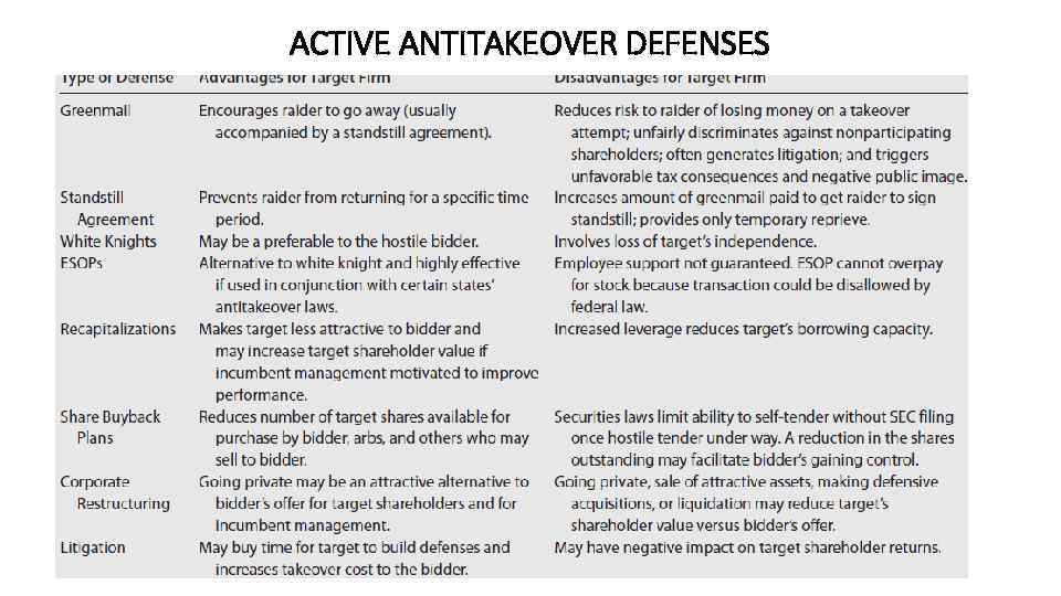 ACTIVE ANTITAKEOVER DEFENSES