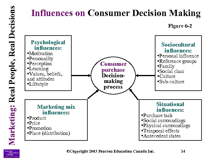 Marketing: Real People, Real Decisions Influences on Consumer Decision Making Figure 6 -2 Psychological
