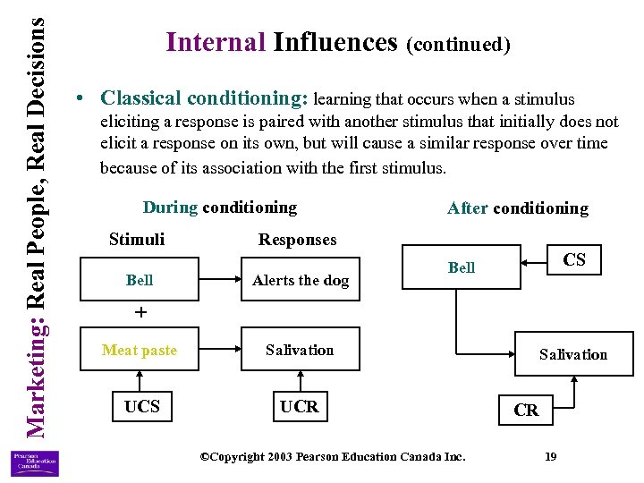Marketing: Real People, Real Decisions Internal Influences (continued) • Classical conditioning: learning that occurs