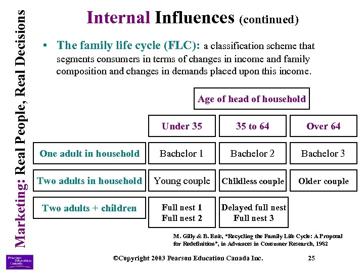 Marketing: Real People, Real Decisions Internal Influences (continued) • The family life cycle (FLC):