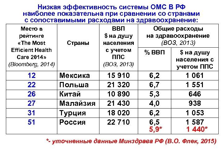 Низкая эффективность системы ОМС В РФ наиболее показательна при сравнении со странами с сопоставимыми
