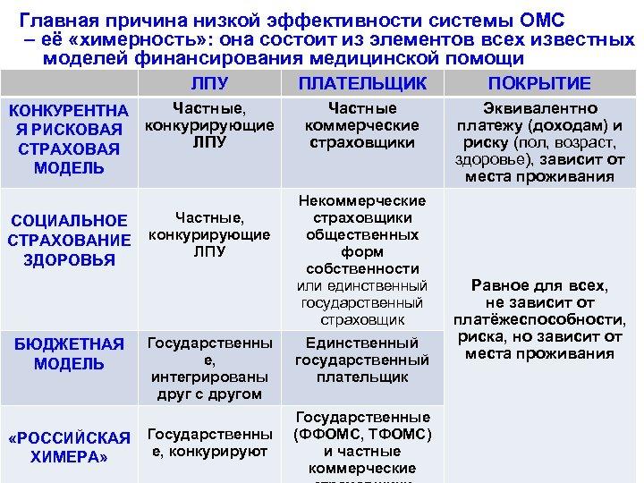 Главная причина низкой эффективности системы ОМС – её «химерность» : она состоит из элементов