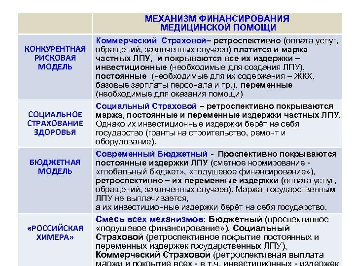МЕХАНИЗМ ФИНАНСИРОВАНИЯ МЕДИЦИНСКОЙ ПОМОЩИ КОНКУРЕНТНАЯ РИСКОВАЯ МОДЕЛЬ СОЦИАЛЬНОЕ СТРАХОВАНИЕ ЗДОРОВЬЯ БЮДЖЕТНАЯ МОДЕЛЬ «РОССИЙСКАЯ ХИМЕРА»