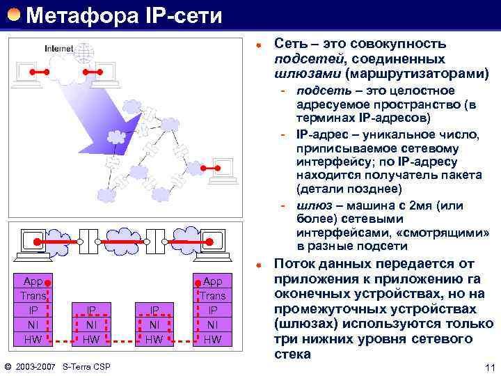 Метафора IP-сети ® Сеть – это совокупность подсетей, соединенных шлюзами (маршрутизаторами) подсеть – это