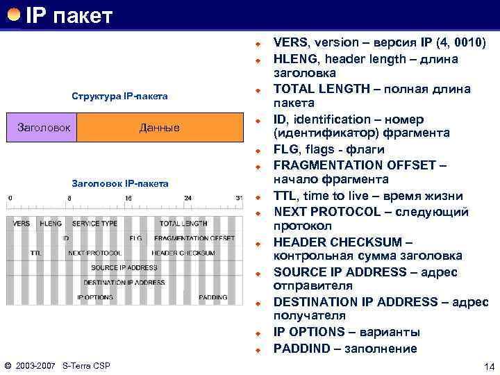 IP пакет ® ® Структура IP-пакета Заголовок Данные ® ® Заголовок IP-пакета ® ®