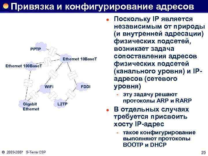 Привязка и конфигурирование адресов ® PPTP Ethernet 10 Base. T Ethernet 100 Base. T