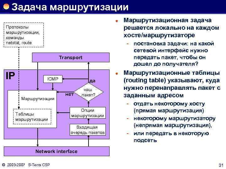 Задача маршрутизации ® Протоколы маршрутизации, команды netstat, route постановка задачи: на какой сетевой интерфейс