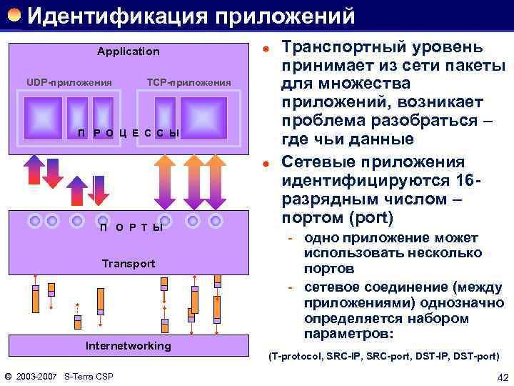 Идентификация приложений Application UDP-приложения ® TCP-приложения П Р О Ц Е С С Ы