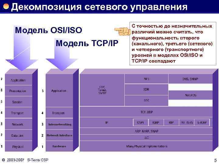 Декомпозиция сетевого управления Модель OSI/ISO Модель TCP/IP © 2003 2007 S Terra CSP C