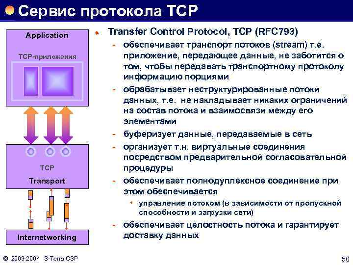 Сервис протокола TCP Application TCP-приложения TCP Transport ® Transfer Control Protocol, TCP (RFC 793)