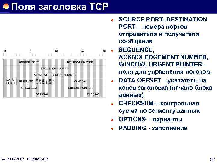 Поля заголовка TCP ® ® ® © 2003 2007 S Terra CSP SOURCE PORT,