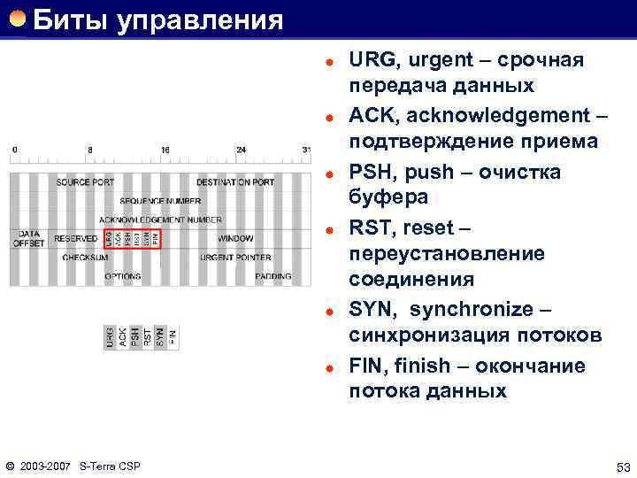 Биты управления ® ® ® © 2003 2007 S Terra CSP URG, urgent –