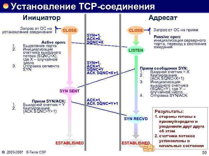 Установление TCP-соединения Инициатор Запрос от ОС на установление соединения 1. 2. 3. Адресат CLOSE