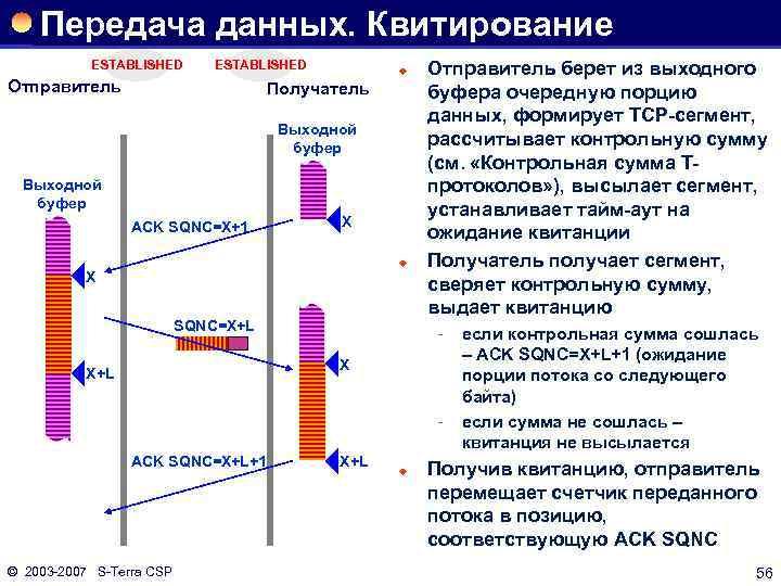 Передача данных. Квитирование ESTABLISHED Отправитель ® Получатель Выходной буфер ACK SQNC=X+1 X ® X