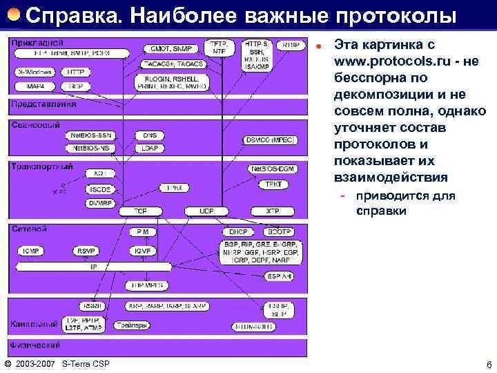 Справка. Наиболее важные протоколы ® Эта картинка с www. protocols. ru - не бесспорна