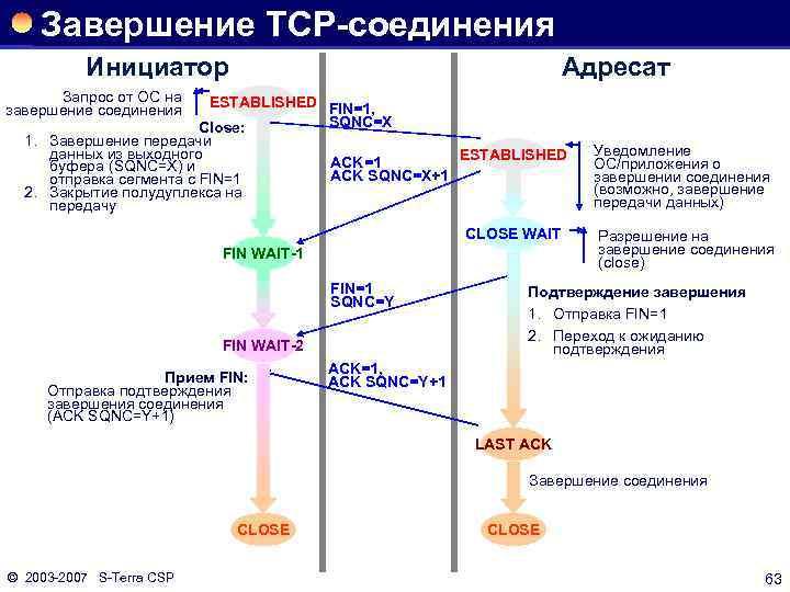 Завершение TCP-соединения Инициатор Адресат Запрос от ОС на завершение соединения ESTABLISHED FIN=1, SQNC=X Close:
