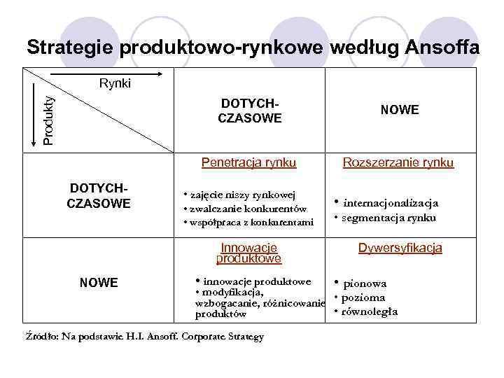 Strategie produktowo-rynkowe według Ansoffa Produkty Rynki DOTYCHCZASOWE Penetracja rynku DOTYCHCZASOWE NOWE Rozszerzanie rynku •