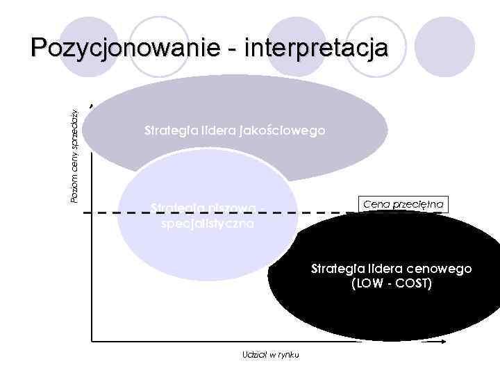 Poziom ceny sprzedaży Pozycjonowanie - interpretacja Strategia lidera jakościowego Strategia niszowa specjalistyczna Cena przeciętna