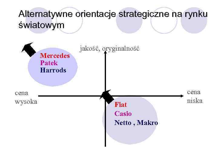 Alternatywne orientacje strategiczne na rynku światowym Mercedes Patek Harrods cena wysoka jakość, oryginalność Fiat